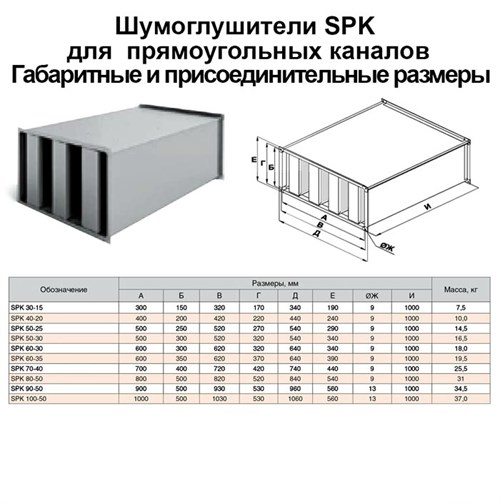 Шумоглушитель прямоугольный SPK 800х500х1000 - фото 14047